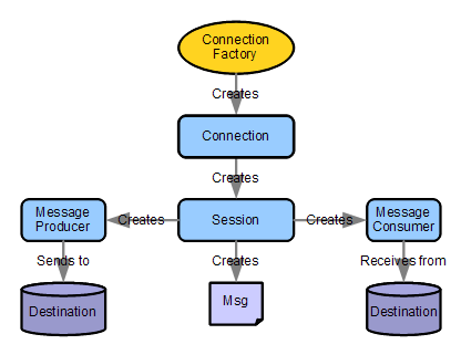 The JMS API Programming Model