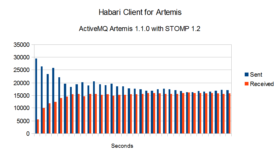 Habari Client for Artemis 1 0 RC1 Performance Test – Habari! Blog