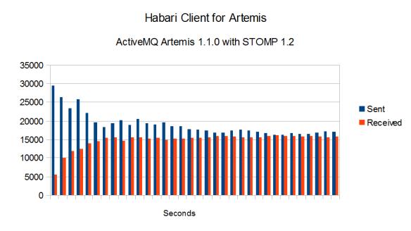 tptest-chart-artemis-1.1.0